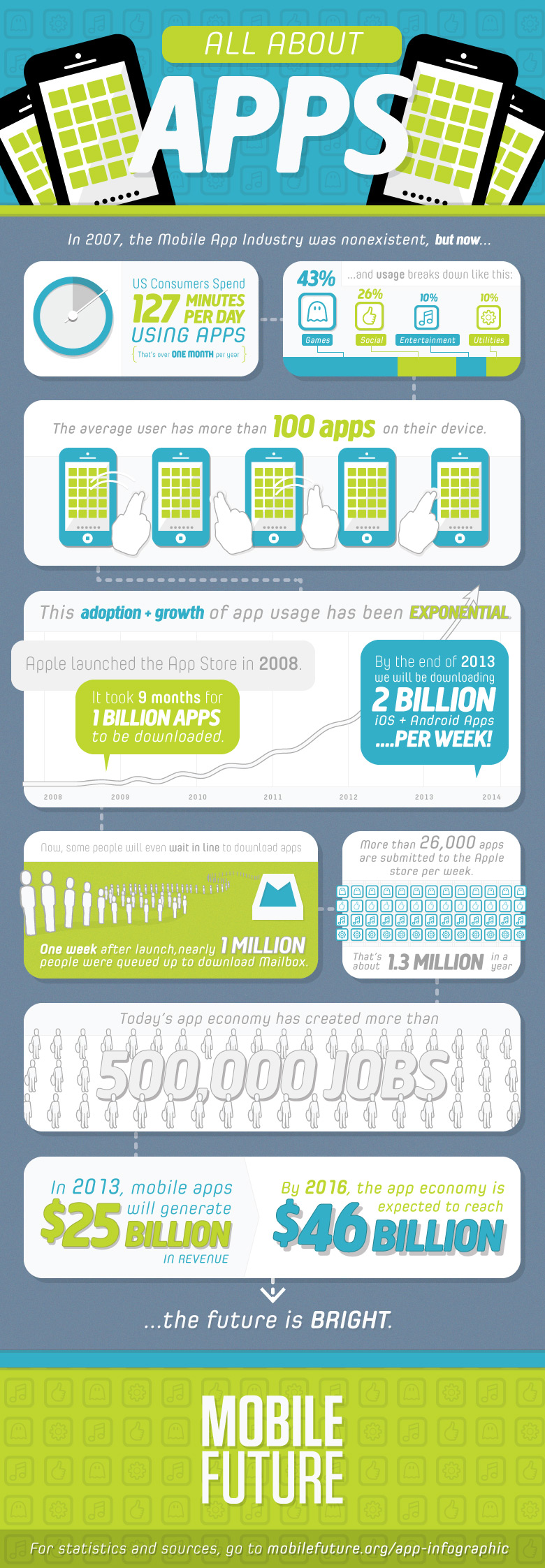 All About Mobile Apps
