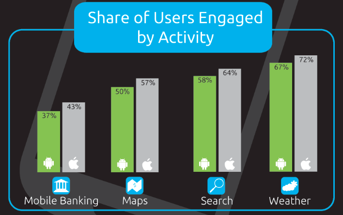 iPhone vs Android User Engagement